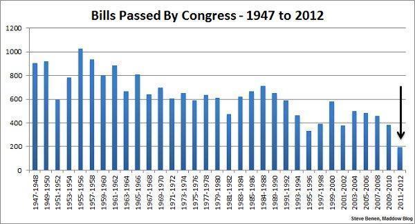 Bills passed by Congress