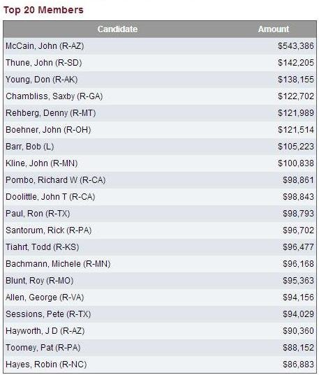 John McCain donations from the NRA