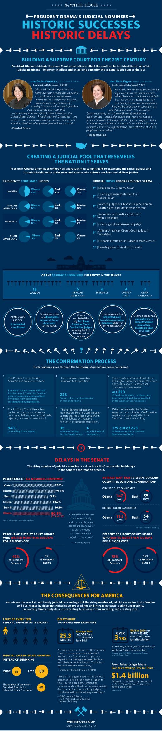 wh_judicial_2013_infographic_blog