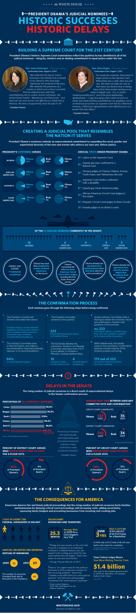 wh_judicial_2013_infographic_blog