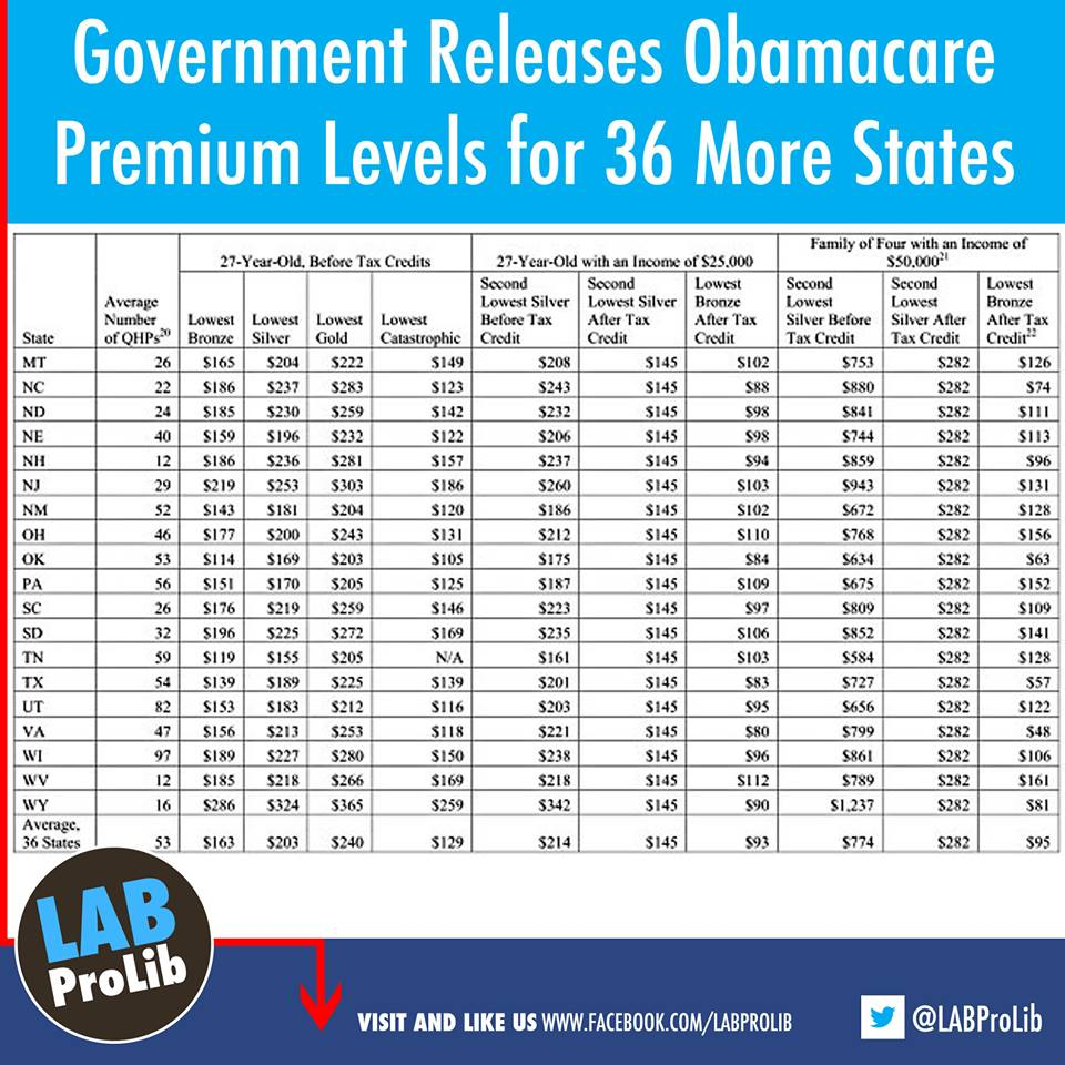 Government releases Obamacare premium levels for 36 more states