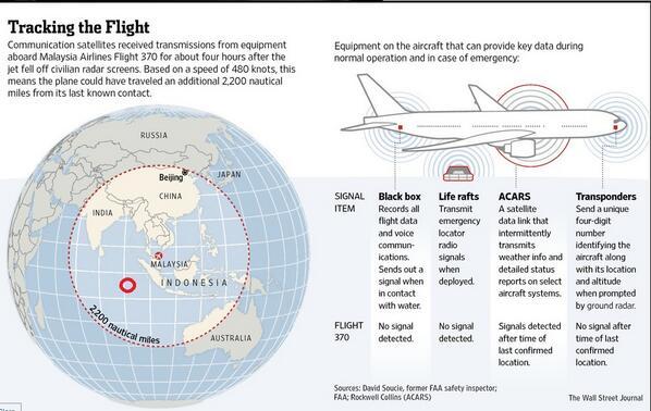 Tracking Flight MH370