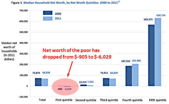 net-worth INEQUALITY