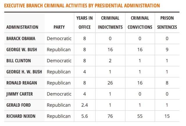 executive-branch-criminal-activities-by-presidential-administration